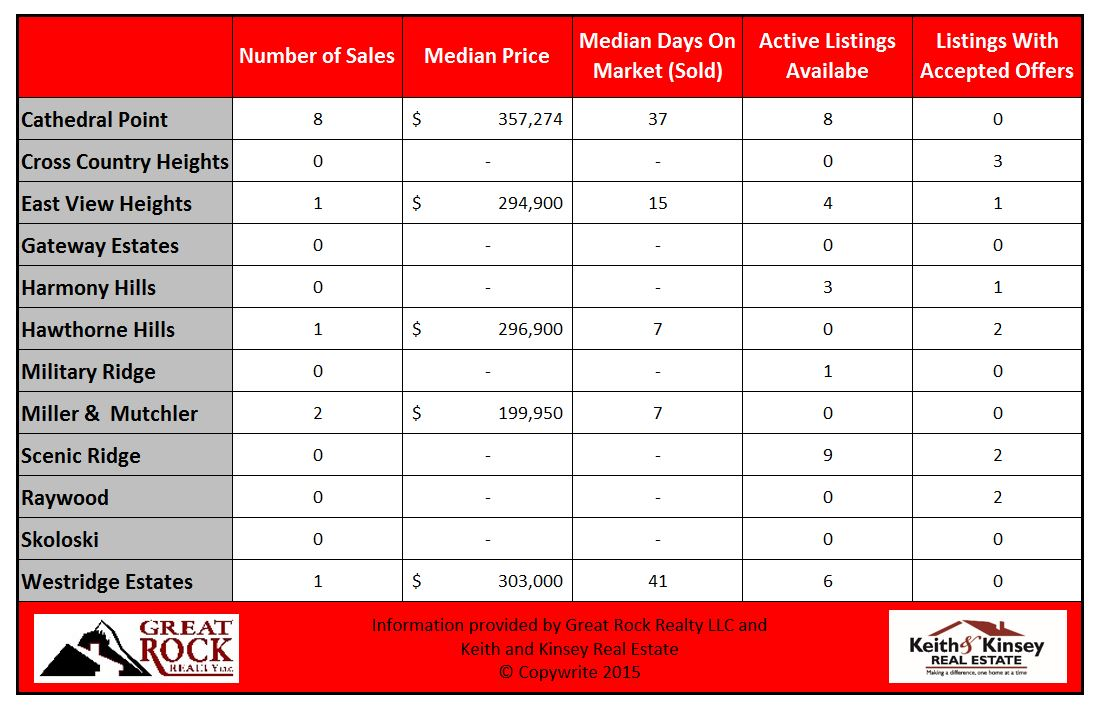 June 2015 Verona Home Sales Statistics By Neighborhood
