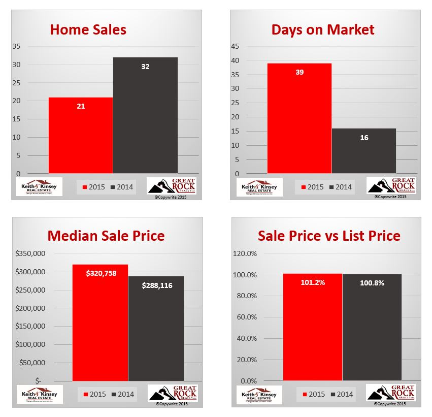June 2015 Verona Home Sales Statistics