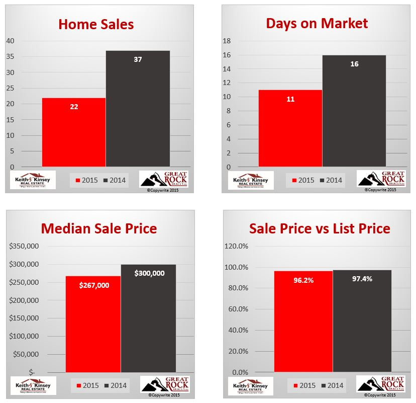July 2015 Verona Home Sales Statistics