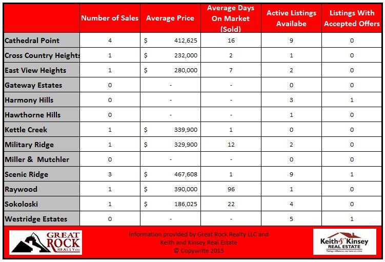 September 2015 Verona Home Sales Statistics By Neighborhood