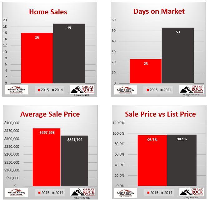 September 2015 Verona Home Sales Statistics