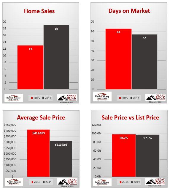 October 2015 Verona Home Sales Statistics