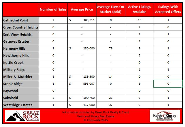 November 2015 Verona Home Sales Statistics By Neighborhood