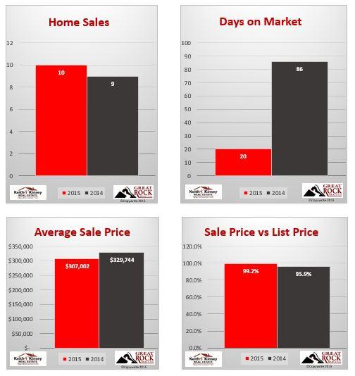 November 2015 Verona Home Sales Statistics