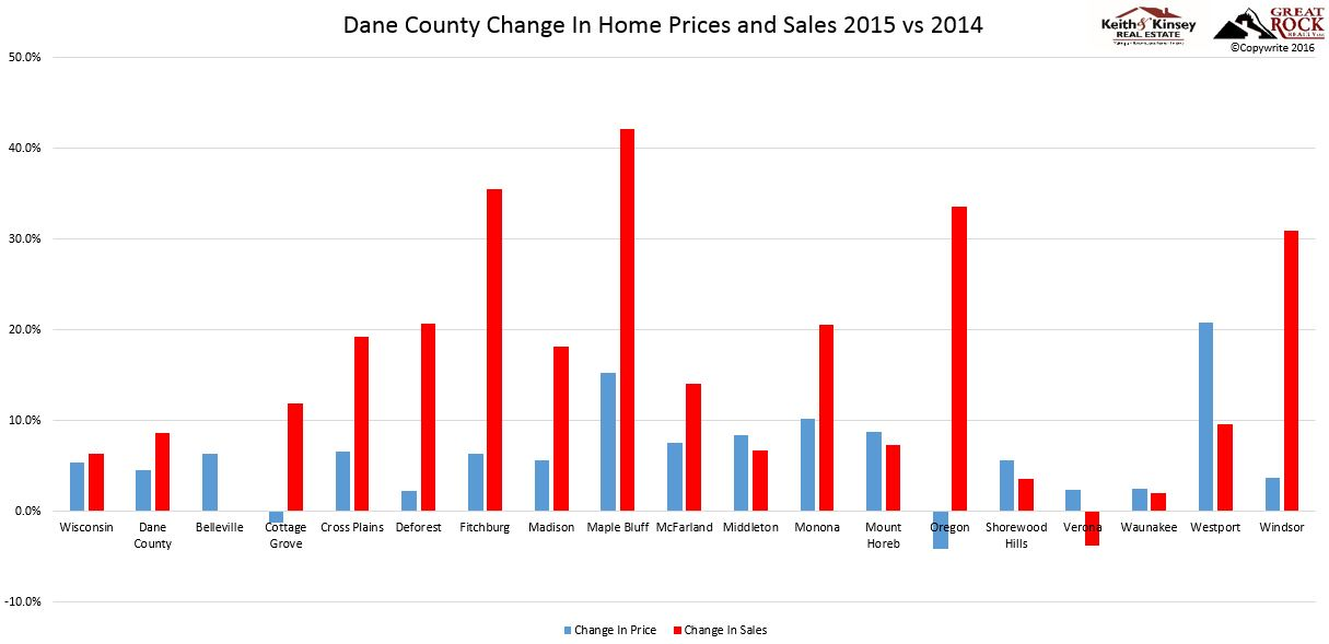 2015 Dane County Change In Home Price and Sales Chart
