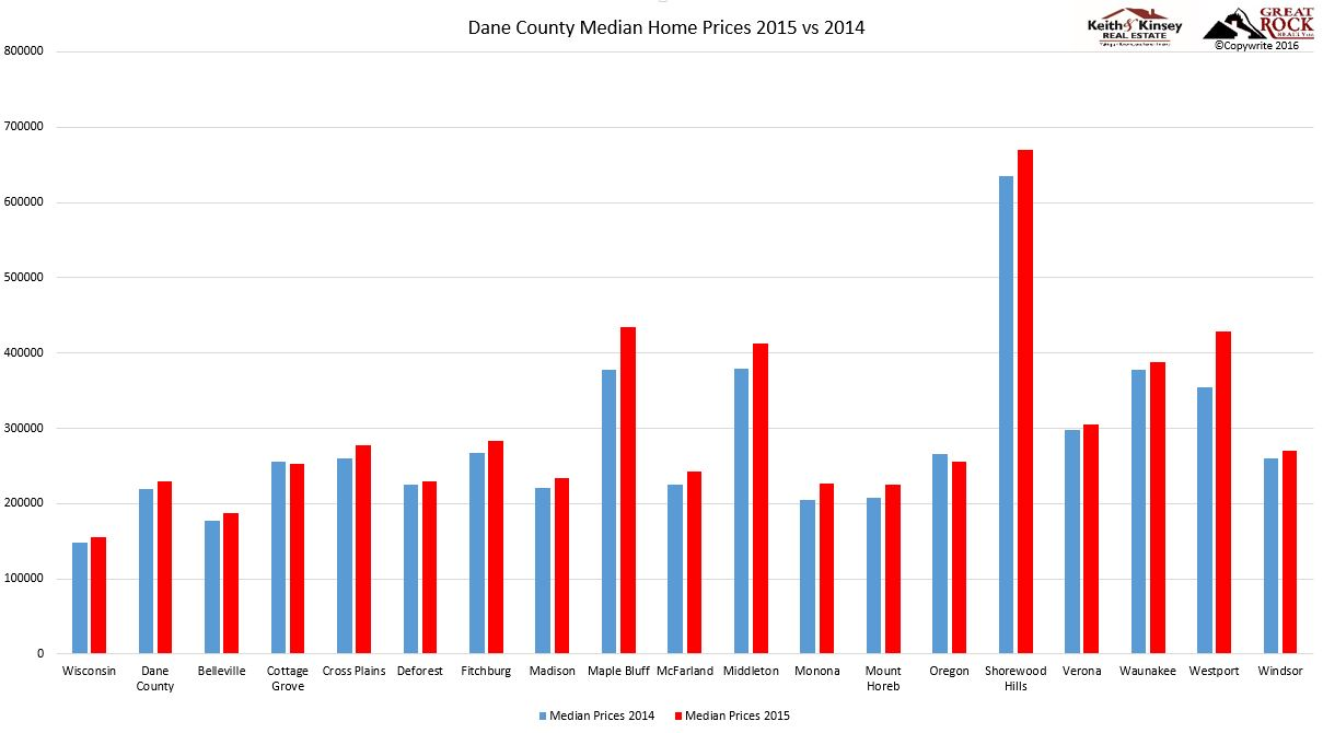 2015 Dane County Home Prices Chart
