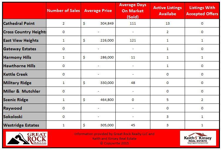 December 2015 Verona Home Sales Statistics By Neighborhood