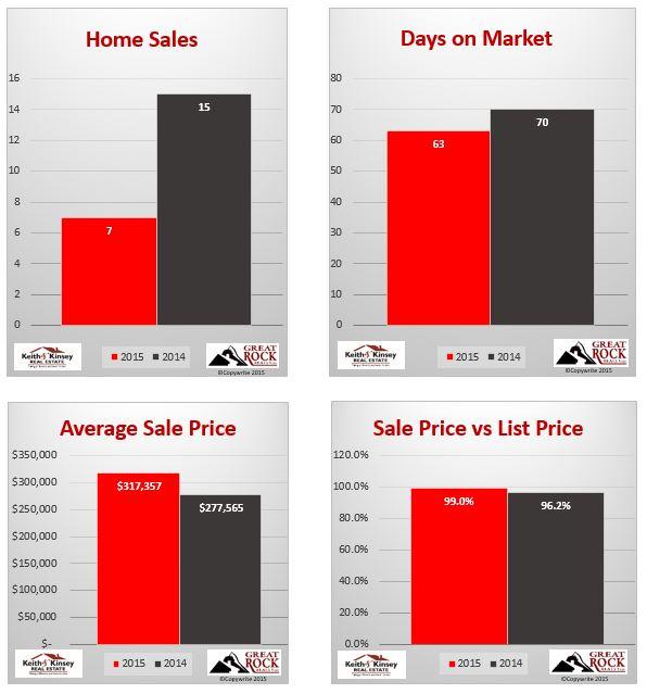 December 2015 Verona Home Sales Statistics