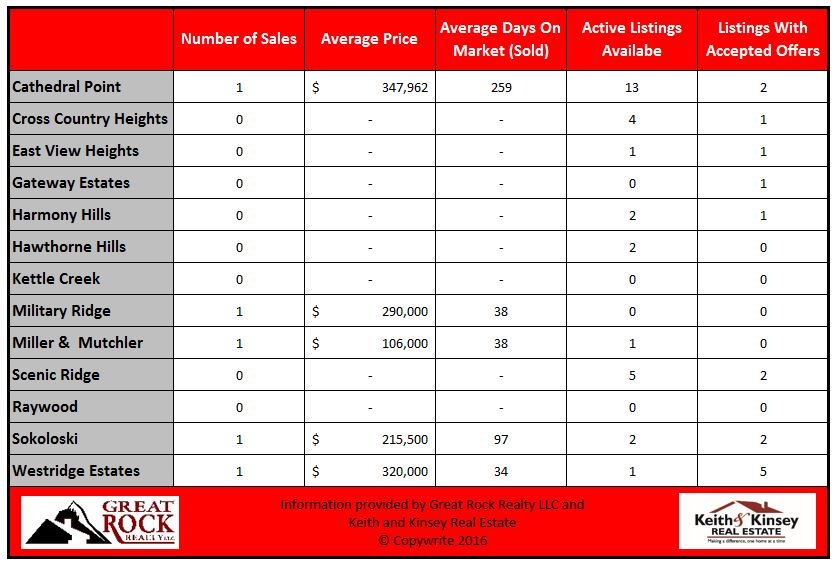 January 2016 Verona Home Sales Statistics By Neighborhood