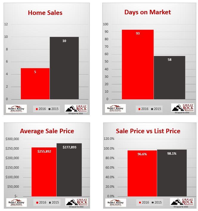 January 2016 Verona Home Sales Statistics