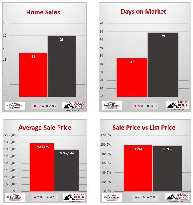April 2016 Verona Home Sales Statistics