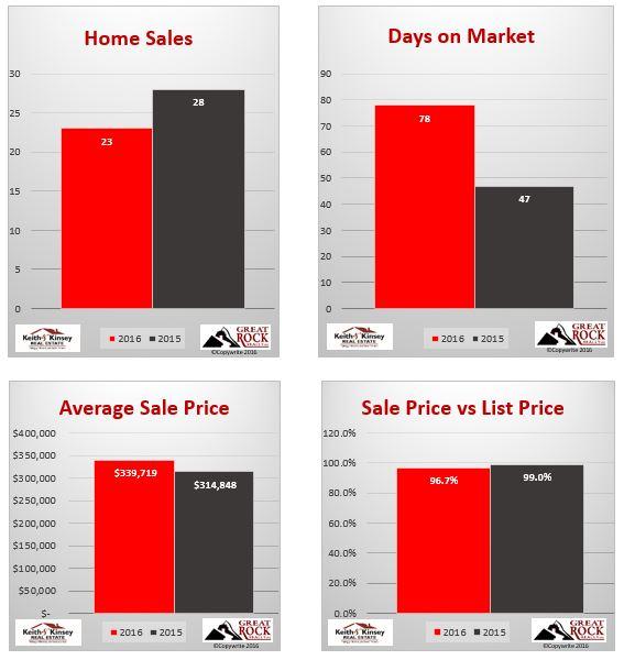 May 2016 Verona Home Sales Statistics