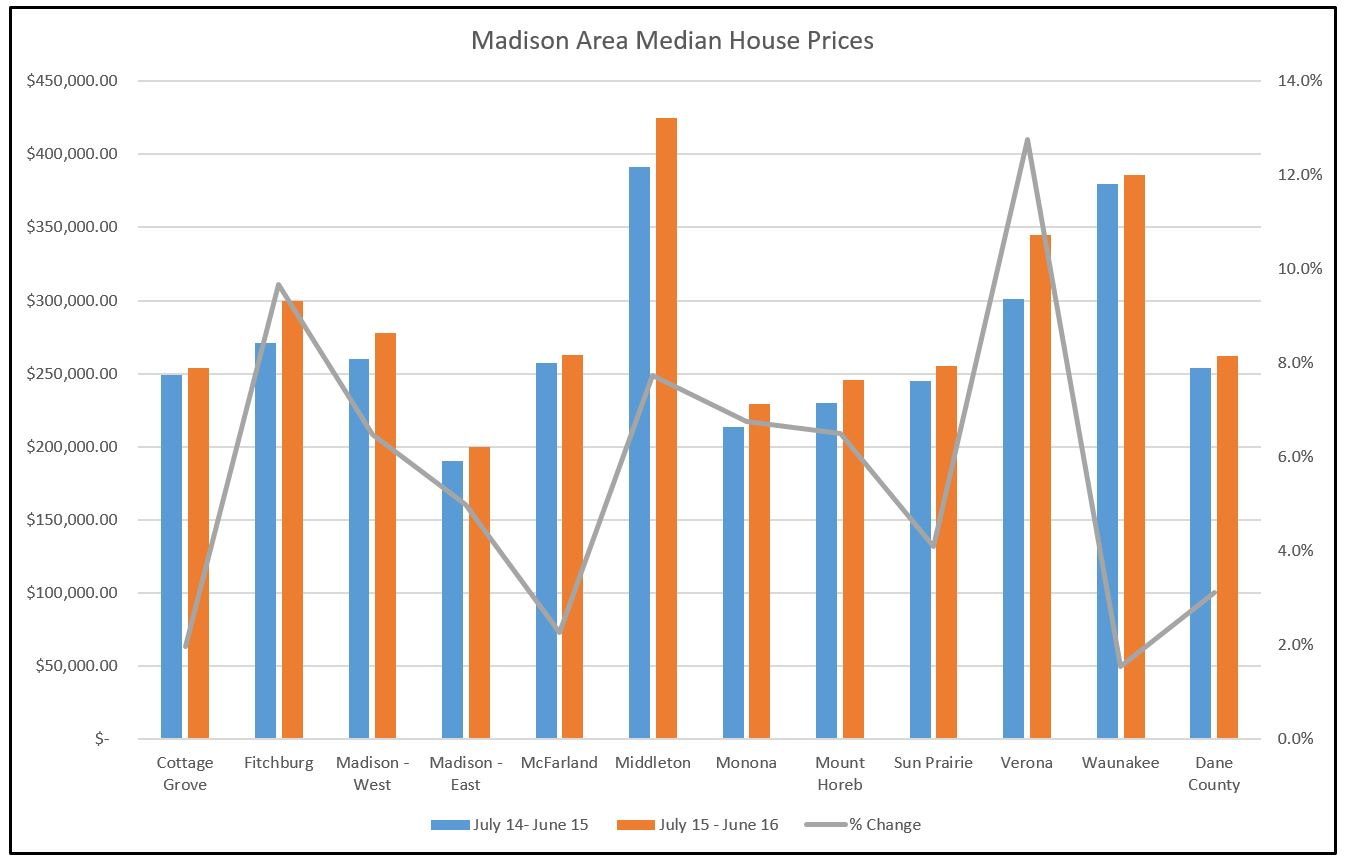 Madison Area Median Home Prices Chart