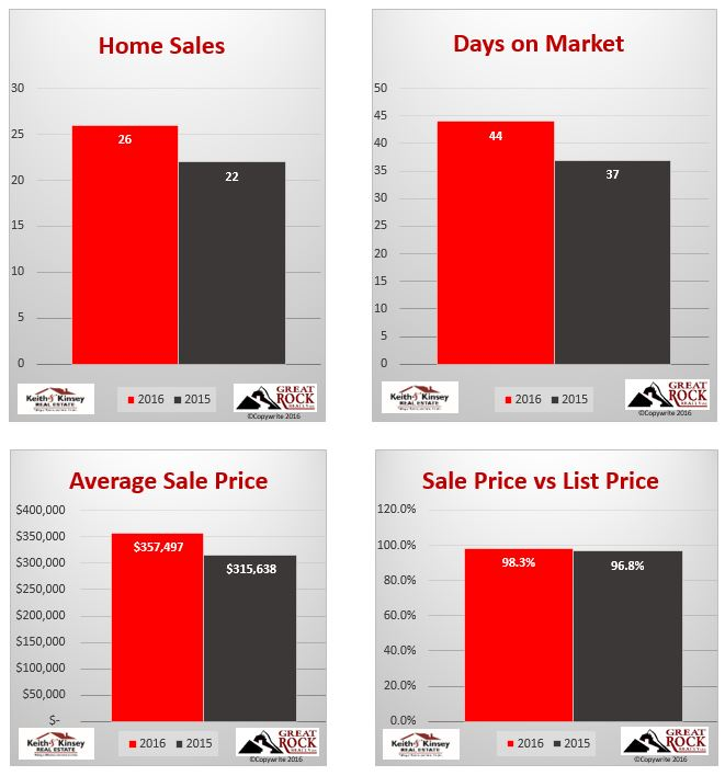 July 2016 Verona Home Sales Statistics
