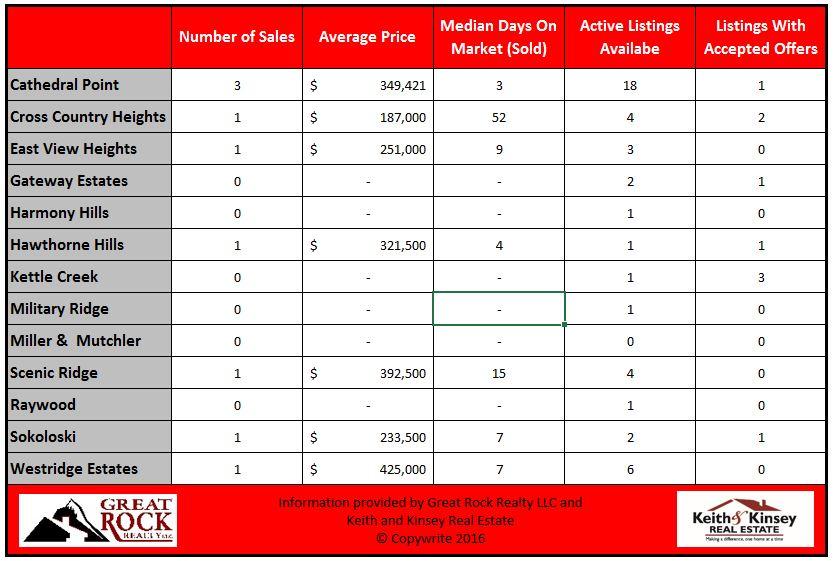 August 2016 Verona Home Sales Statistics By Neighborhood