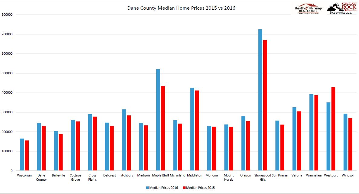 Median House Prices 2016