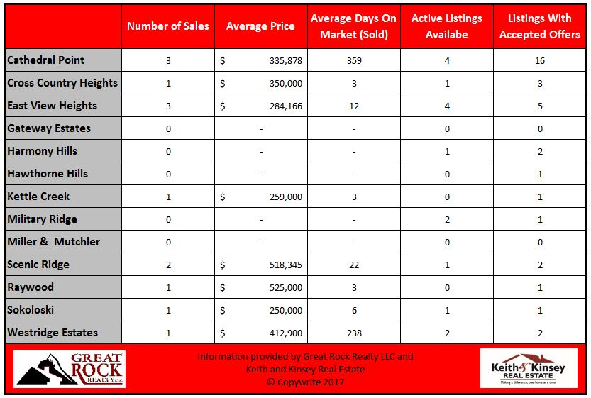 March 2017 Verona Home Sales Statistics By Neighborhood