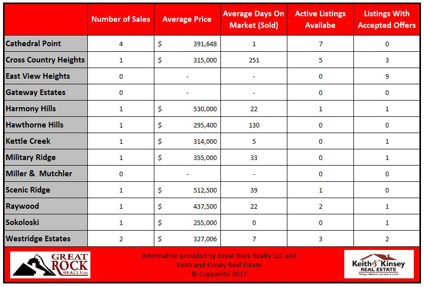 May 2017 Verona Home Sales Statistics By Neighborhood