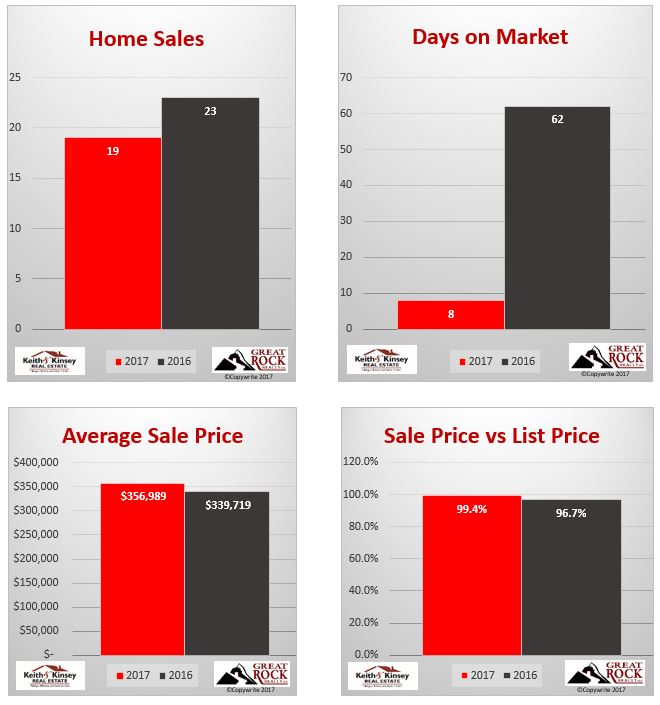 May 2017 Verona Home Sales Statistics